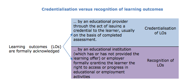 Credentialisation versus recognition of learning outcomes (Witthaus, Inamorato dos Santos, Childs, Tannhäuser, Conole, Nkuyubwatsi and Punie, 2016, p.6)
